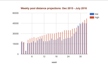 LakeOntario2016-pooltrainingprojections